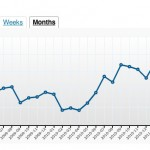 Search Engine Optimization (SEO) Charts